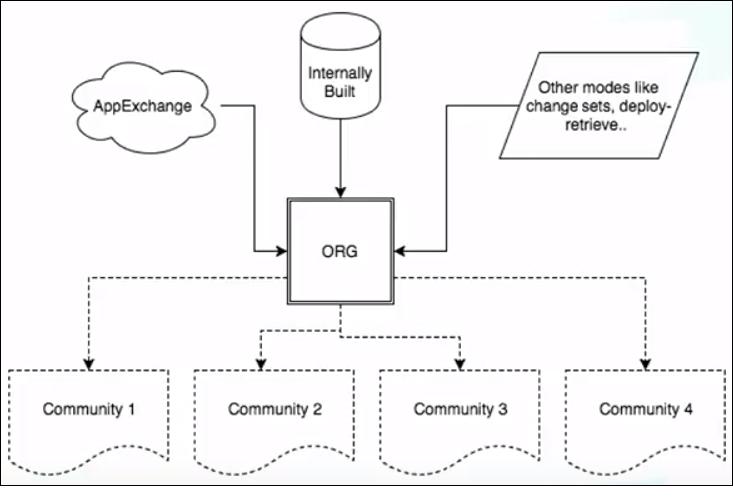 Méthodes d'ajout d'applications d'éditeur enrichi à une organisation