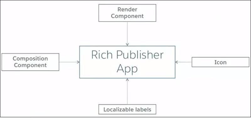 リッチパブリッシャーアプリケーションの主要コンポーネント