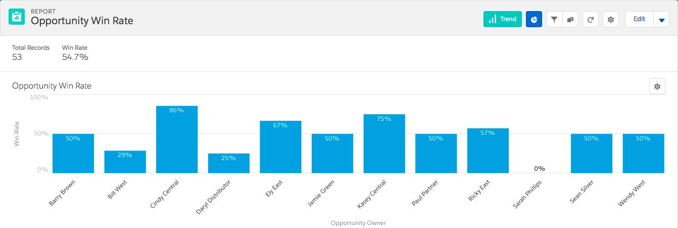 [Opportunity Win Rate (商談成功率)] グラフ