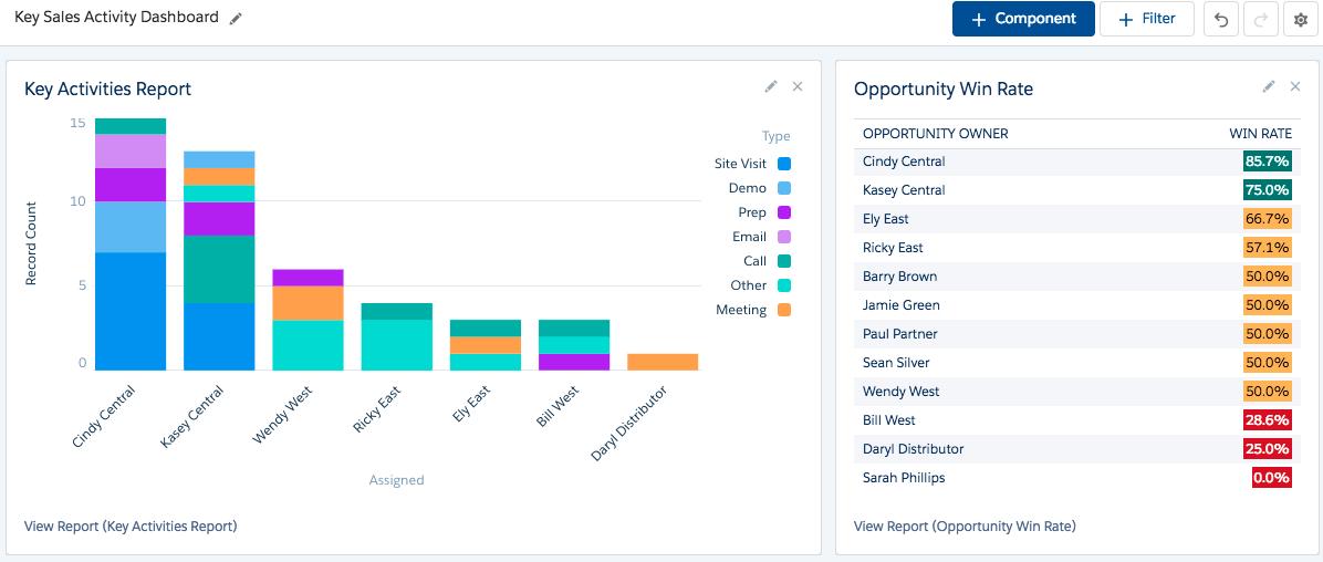 左側に [Key Activities Report (主要な活動レポート)]、右側に [Opportunity Win Rate (商談成功率)] が表示されている [Key Sales Activity Dashboard (主要な営業活動ダッシュボード)]