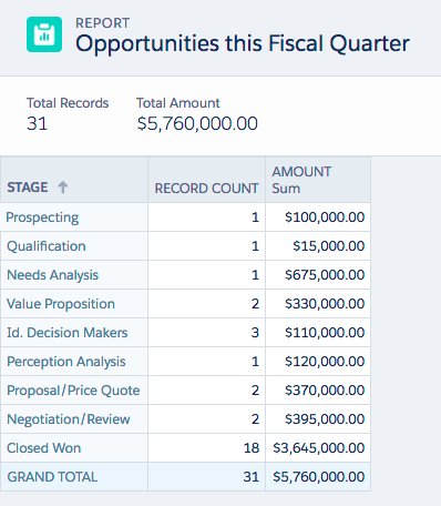 Finalized Report for Opportunities this Fiscal Quarter
