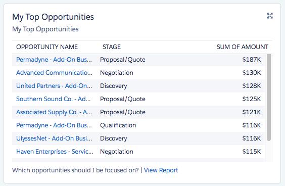 My Top Opportunities List