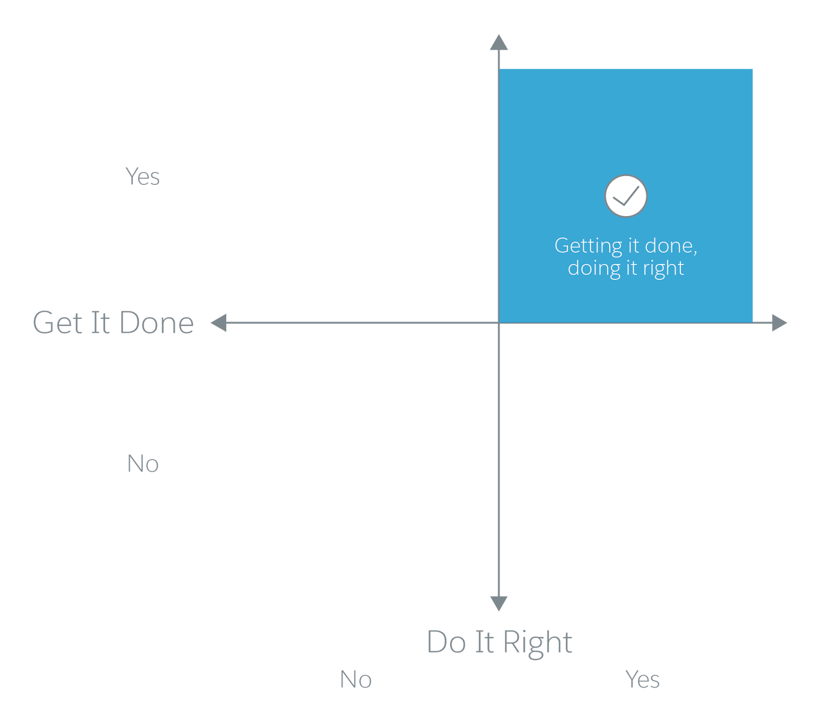Quadrant of exceeding sales quota, and doing it the right way
