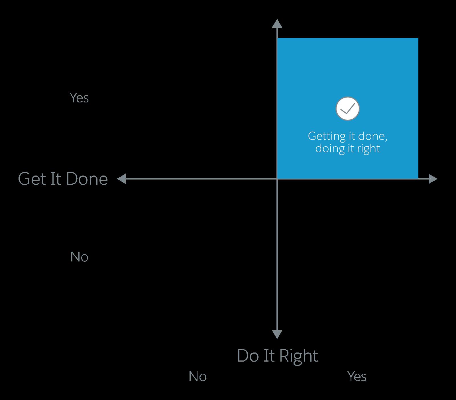 売上目標を上回ることと、正しいやり方で販売することを示す四分割図
