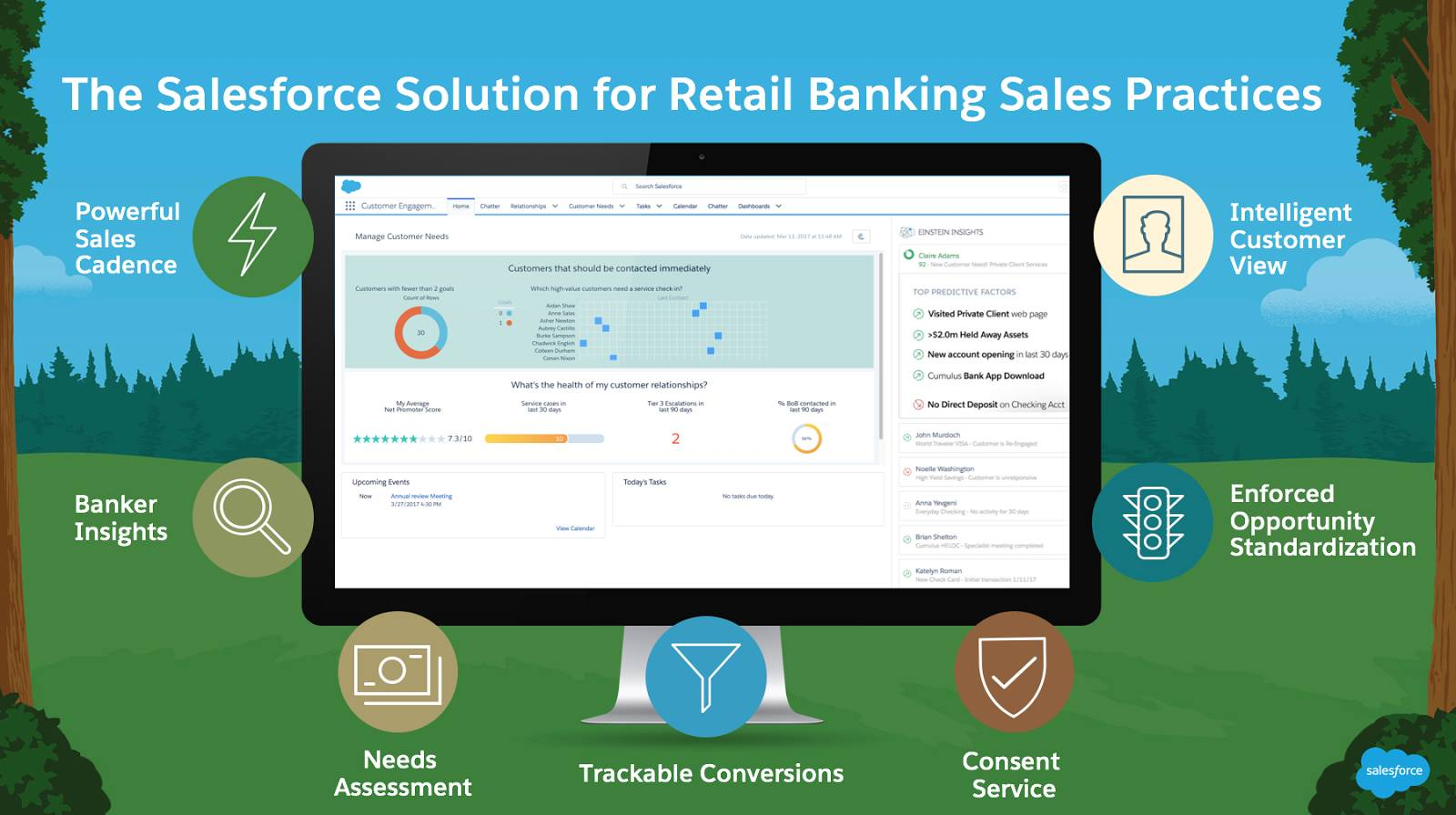 A picture of the Salesforce platform surrounded by icons representing sales cadence, real-time insights, needs assessments, trackable conversions, consent service, enforced opportunity standardization, and an intelligent customer view