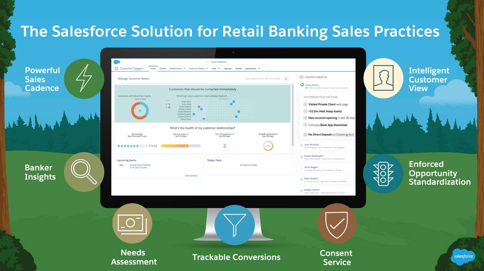 Salesforce Platform の画像。その周りにはセールスシーケンス、リアルタイムのインサイト、ニーズ評価、追跡可能な取引開始、同意サービス、商談標準化の適用、インテリジェントな顧客ビューを表すアイコンがあります。