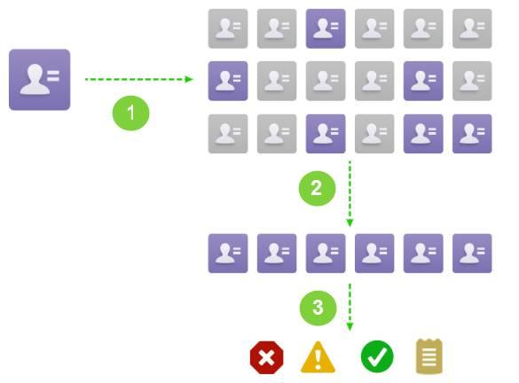 Proceso de reglas de duplicados
