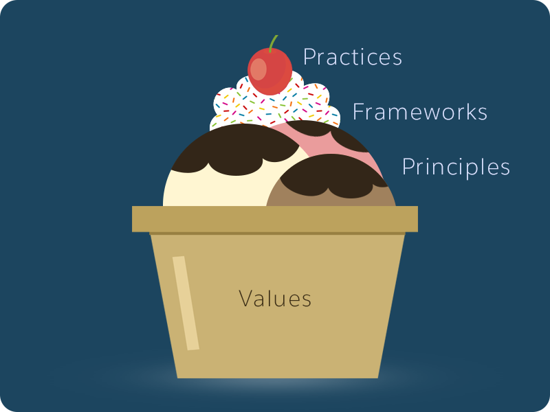 Image shows a representation of an ice cream sundae as a metaphor of how the Scrum values, principles, frameworks and practices are layered and how they relate to each other.