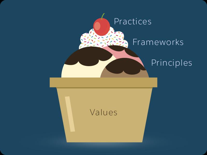Bild mit einem Eisbecher als Metapher für die Schichten von Scrum-Werten, -Prinzipien, -Frameworks und -Vorgehensweisen und deren Beziehung zueinander