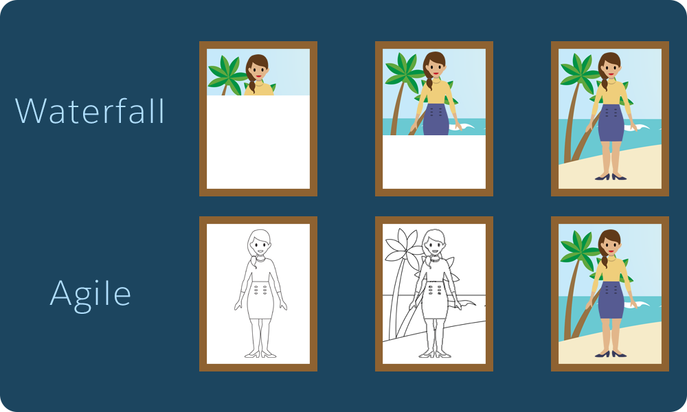 Image shows an illustration of a painting of a person in progress. It shows what the painting would look like in the various stages when using the Waterfall process and the Agile process.