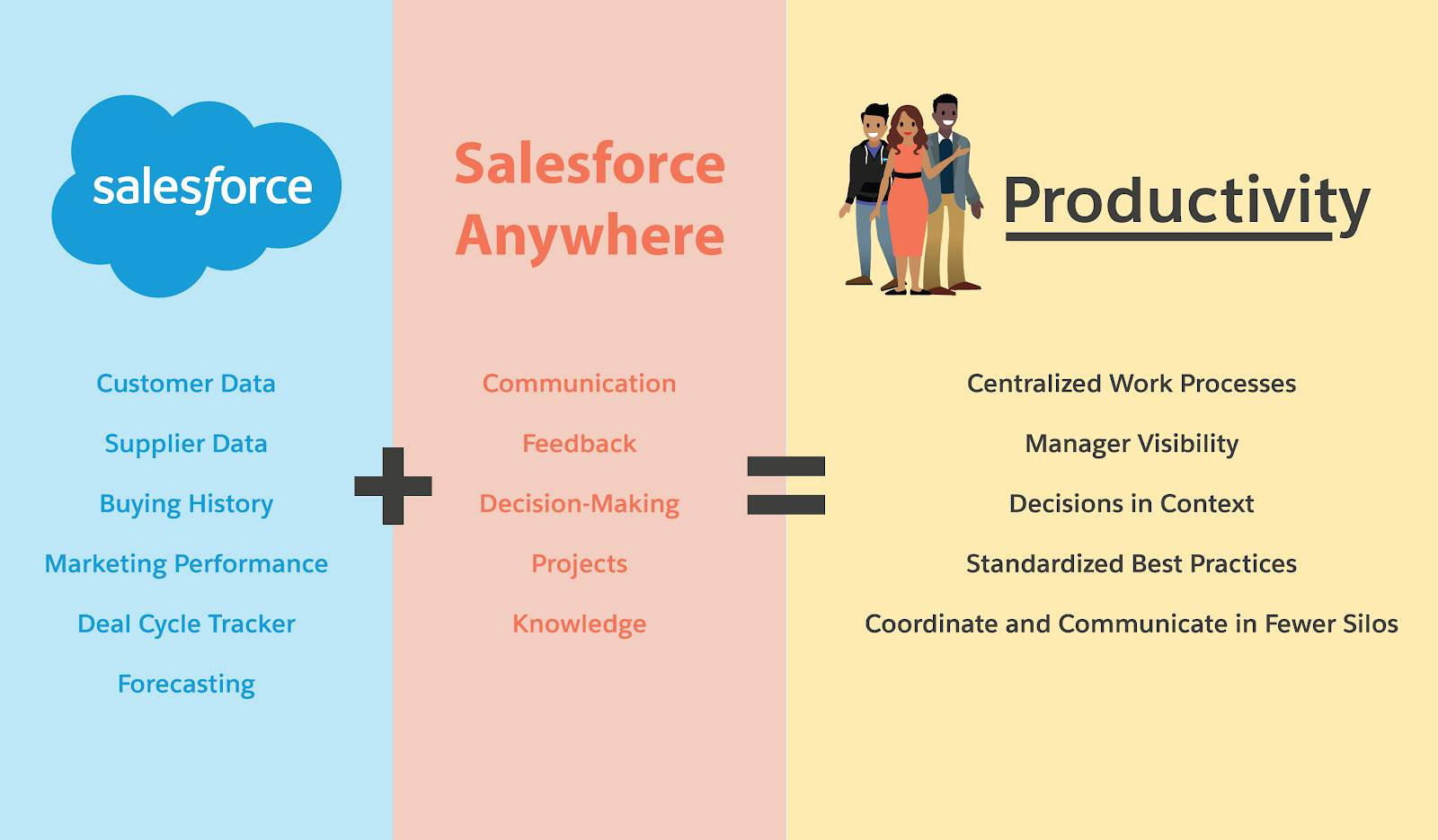 Diagram showing how the combination of Salesforce and Salesforce Anywhere technology empowers productivity through centralized work processes, manager visibility, decisions in context, standardized best practices, and fewer silos.