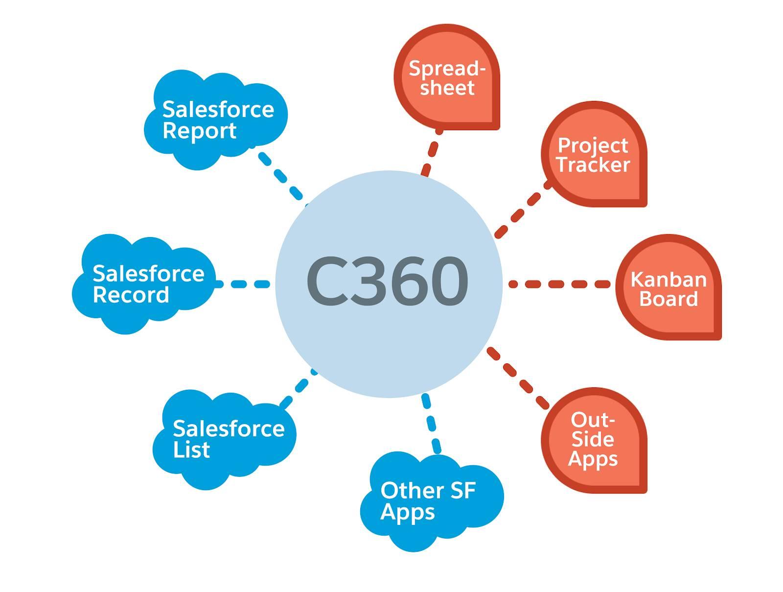 Salesforce ライブアプリケーション (レポート、レコード、リスト、およびその他のアプリケーション) とライブアプリケーション (スプレッドシート、プロジェクトトラッカー、Kanban ボード、外部アプリケーション) が表示されている Customer 360 を中心にして派生した Salesforce Cloud の図。