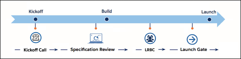 The B2C Commerce project timeline shows the kickoff call, followed by the SRA specification reviews, LRBC, and Launch Gate.