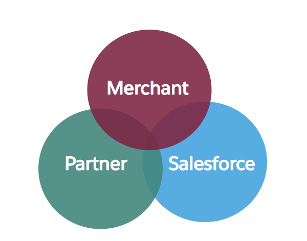 The Salesforce shared-success model shown as the intersection of merchant, partner, and Salesforce teams achieving success together.