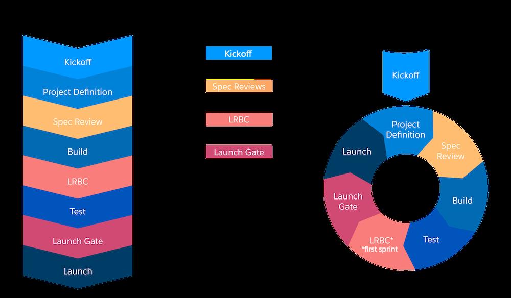 ウォーターフォールおよびアジャイルプロジェクトに合わせたサイト準備度評価活動。