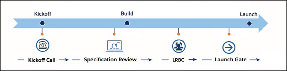 最初の電話セッションから、SRA 仕様レビュー、LRBC、立ち上げ準備へと続く、B2C Commerce プロジェクトのタイムライン。