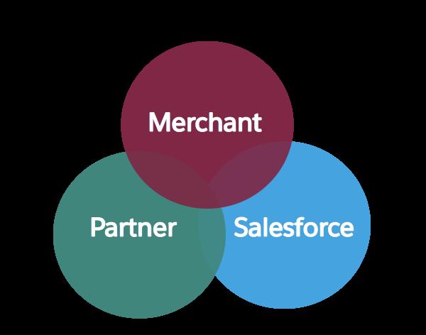 協力して成功を実現するマーチャントチーム、パートナーチーム、Salesforce チームの共通部分として表された Salesforce の成功共有モデル。