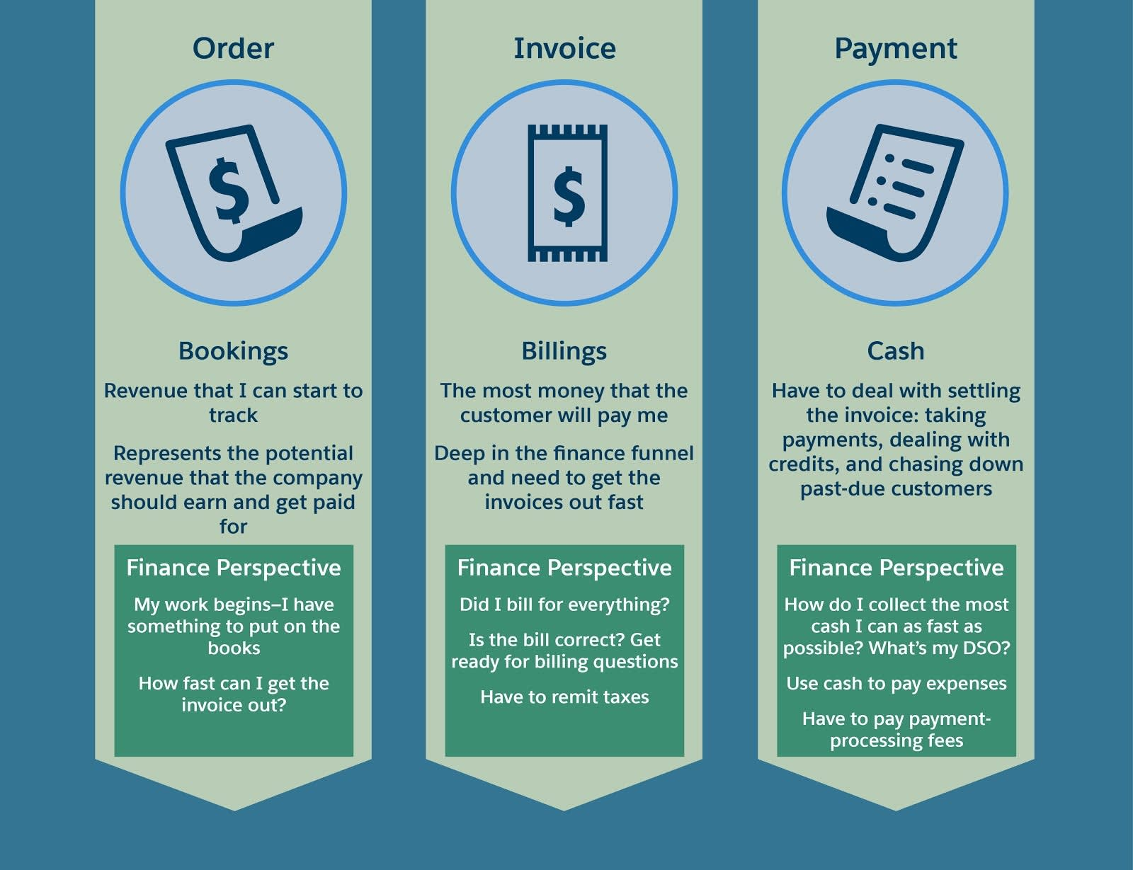 The Order, Invoice, and Payment stages are traditionally where finance teams get involved.