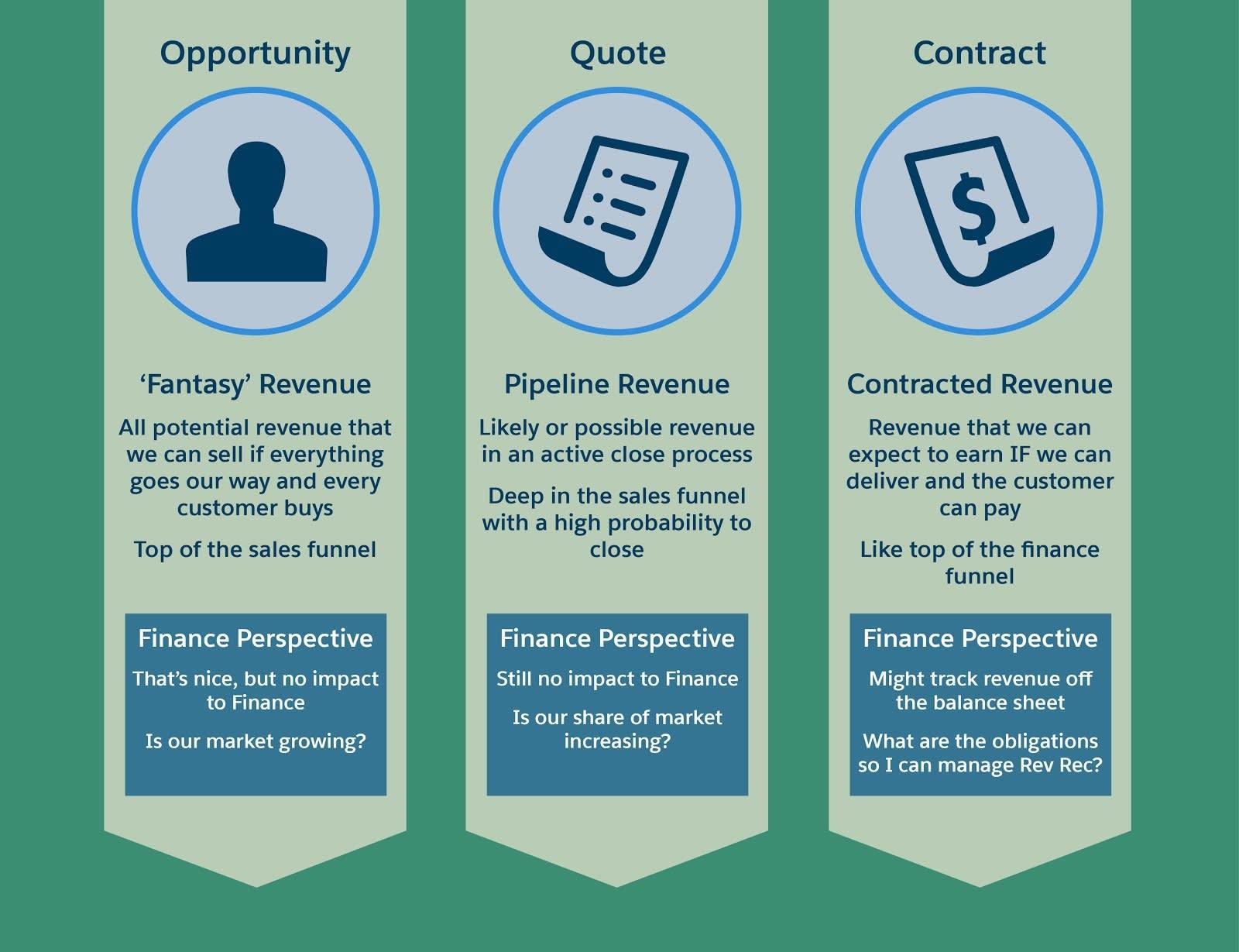 商談、見積、契約など、従来のセールスフェーズは財務との連携がなくサイロ化されています。