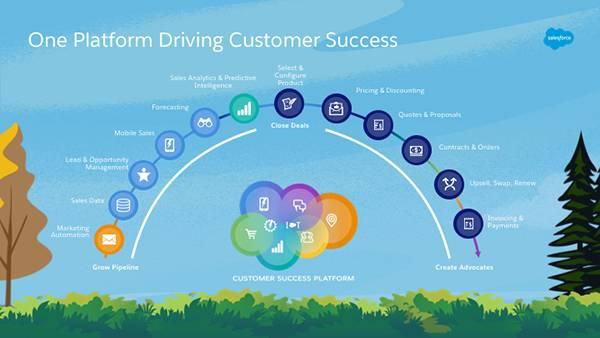 リード-to-キャッシュライフサイクルが、Salesforce でネイティブとして完全にサポートされています。