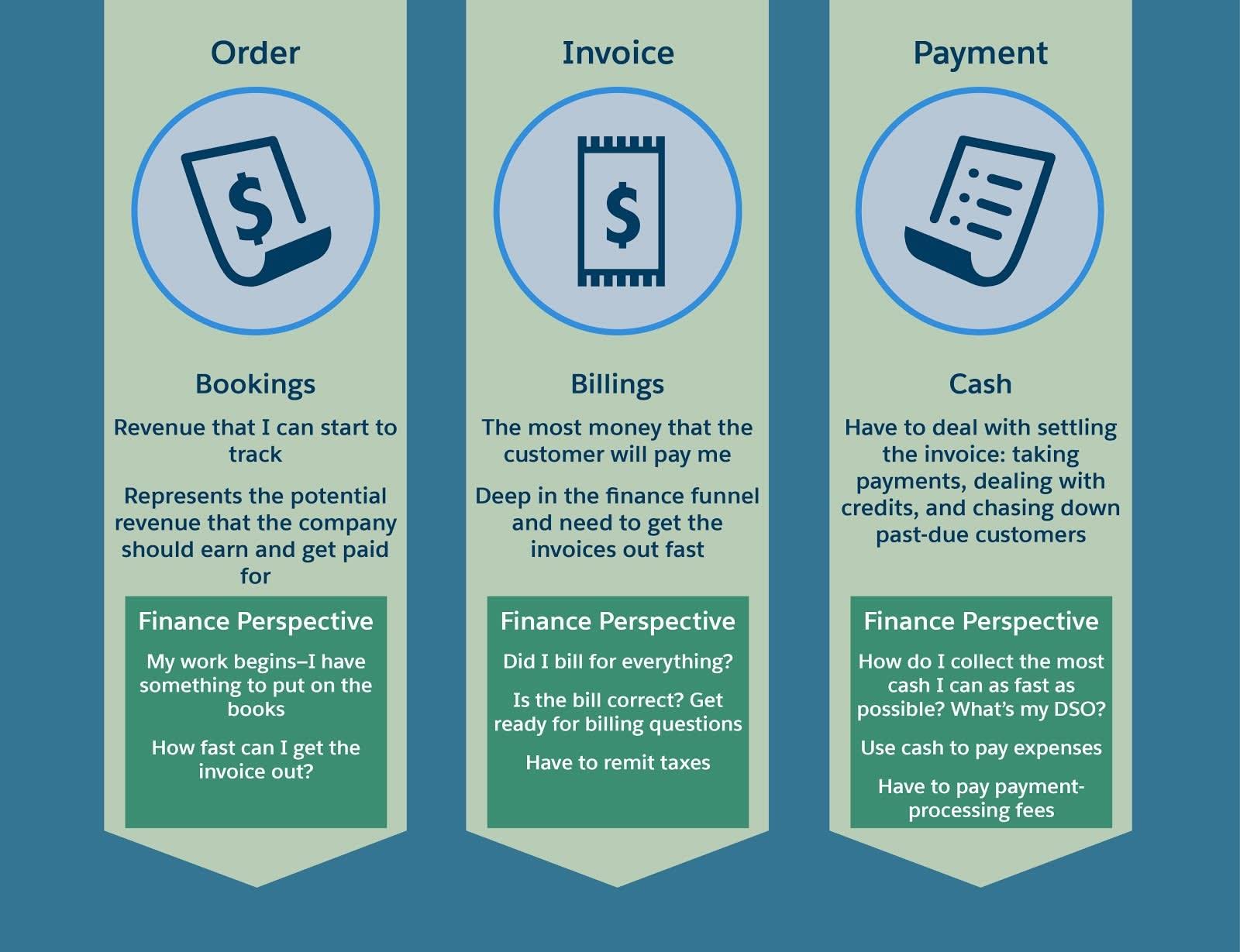 Os estágios de pedido, faturamento e pagamento são, tradicionalmente, aqueles em que a equipe financeira se envolve.