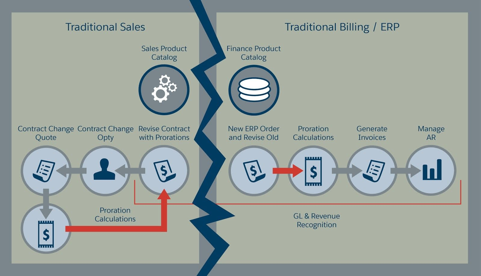 A jagged line separates the two sides of the traditional system and prorations add complexity, showing how pivoting to a recurring business model breaks the traditional revenue lifecycle.