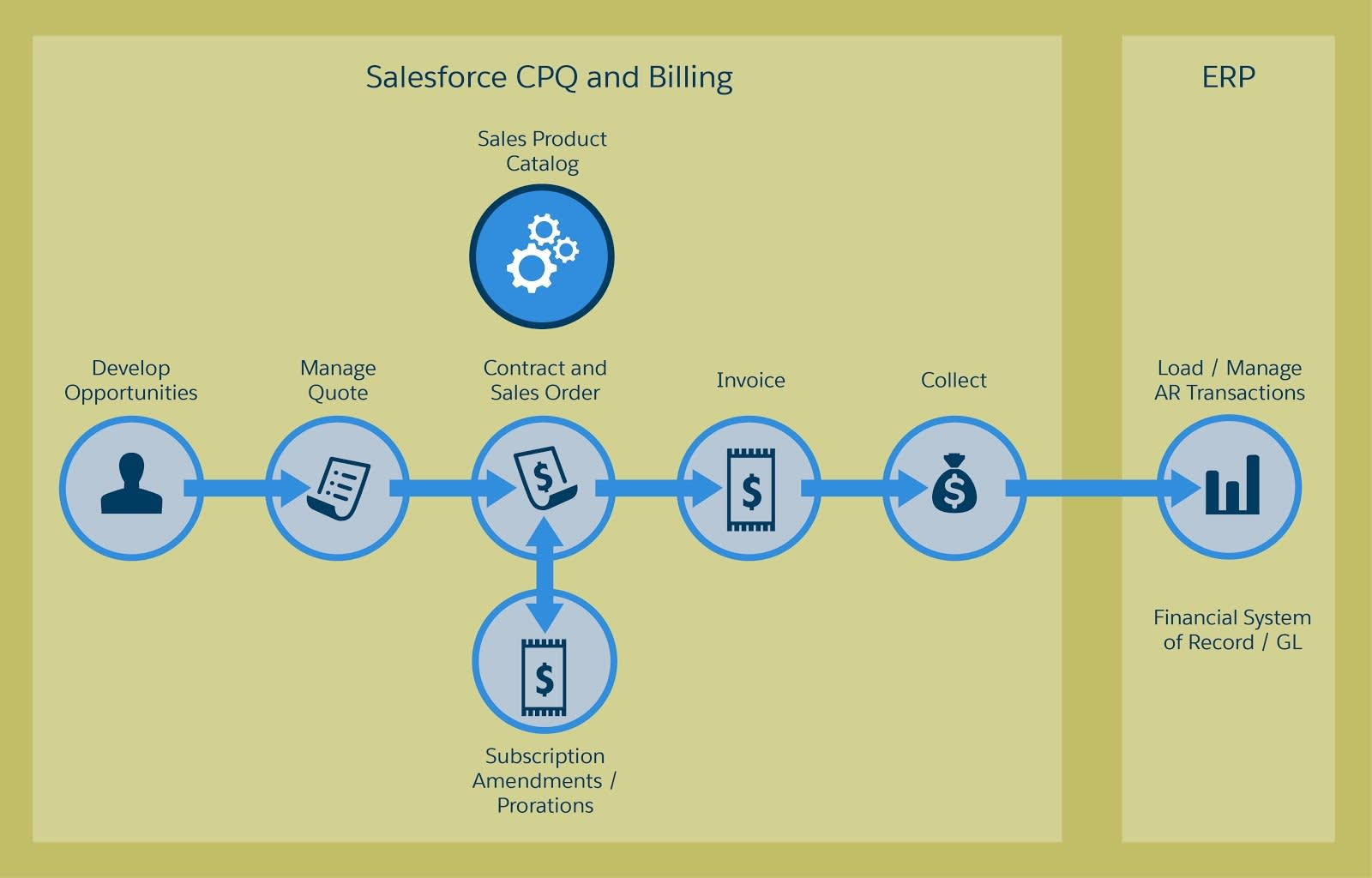 Salesforce CPQ and Salesforce Billing offer a unified experience on one platform.