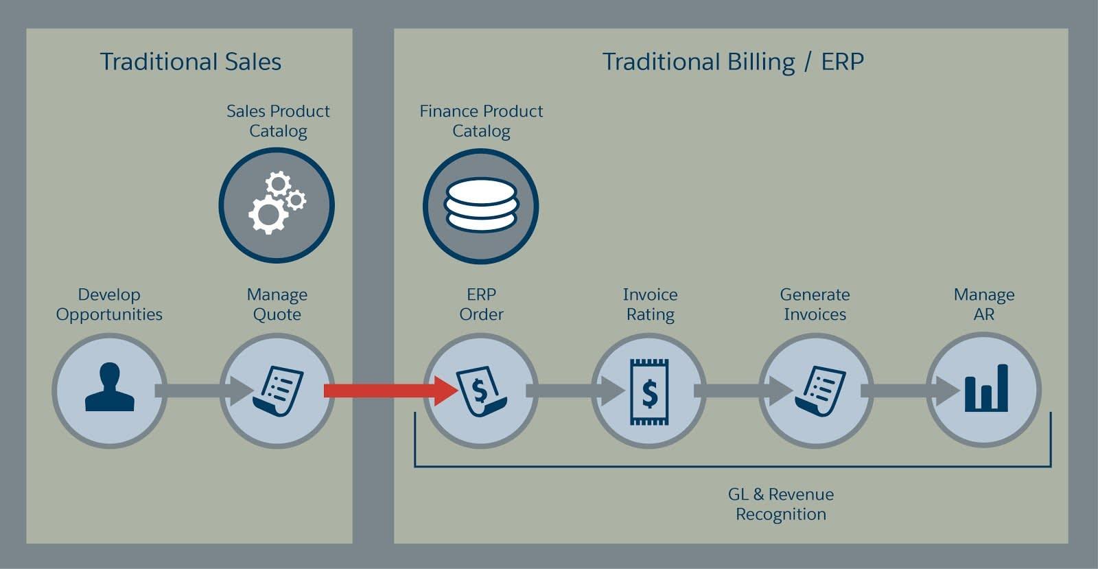 Die herkömmlichen Angebots- und Abrechnungsprozesse werden in Silos verwaltet, die Datenübergabe zwischen Vertrieb und Finanzbereich ist mühsam und erfordert die erneute Datenverarbeitung.