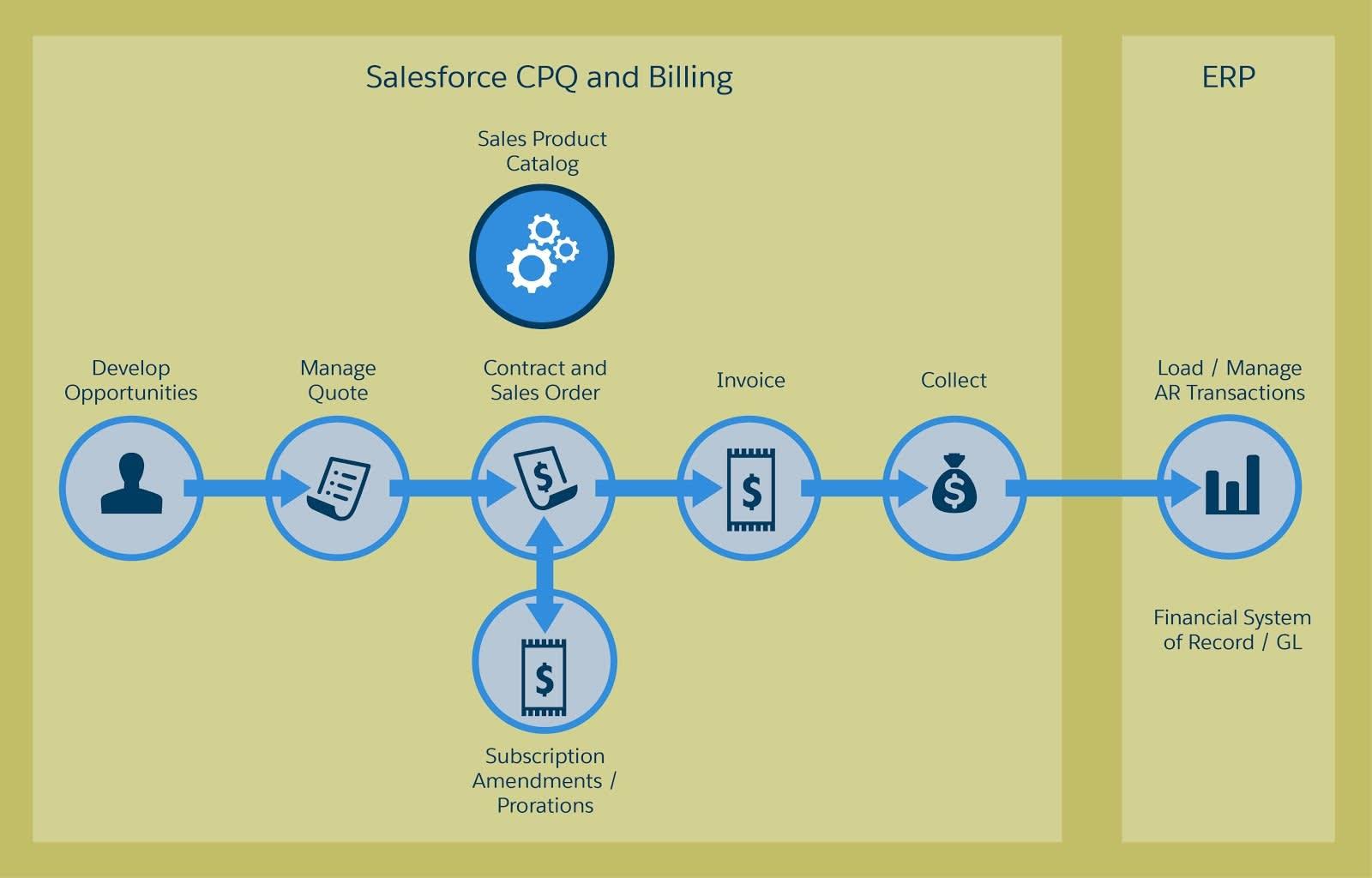 Salesforce CPQ と Salesforce Billing は、1 つのプラットフォームで統合された体験を提供します。