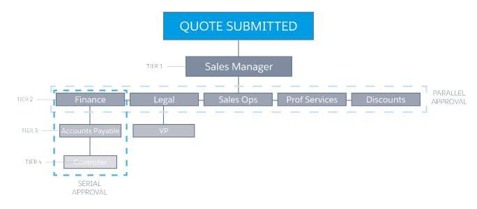 複数階層、順次、並列の承認者を含むシンプルな承認パスでも、柔軟性の低いシステムでは実装が困難になることがあります。