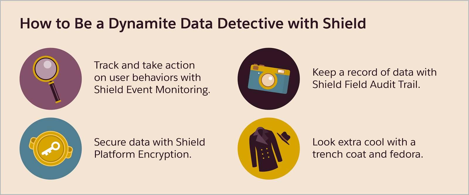 So werden Sie mit Shield zu einem Spitzendatendetektiv: Verfolgen Sie das Benutzerverhalten mit der Shield-Ereignisüberwachung und ergreifen Sie Maßnahmen, schützen Sie Daten mit der Shield-Plattformverschlüsselung, bewahren Sie eine Aufzeichnung von Daten mit dem Shield-Feld-Aktivierungsprotokoll auf und treten Sie mit Trenchcoat und Filzhut besonders cool auf.