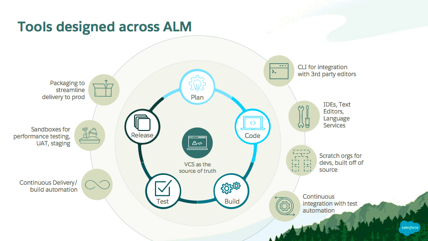 Tools designed across ALM: A version control system at the center, surrounded by a circle including plan, code, release, build, and test. Another concentric circle around that includes CLI for integration with third party users, IDEs, scratch orgs, continuous integration, continuous delivery, sandboxes, and packaging.