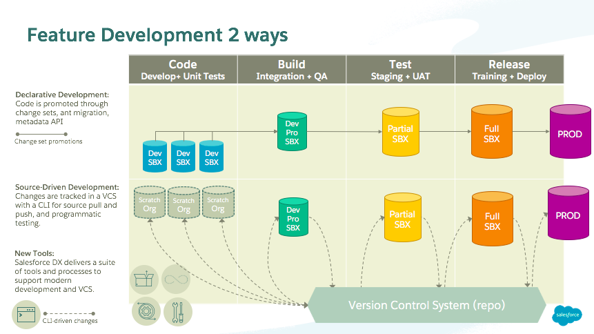Feature development two ways: A chart comparing declarative development and source-driven development (Salesforce DX) across the code, build, test, and release stages