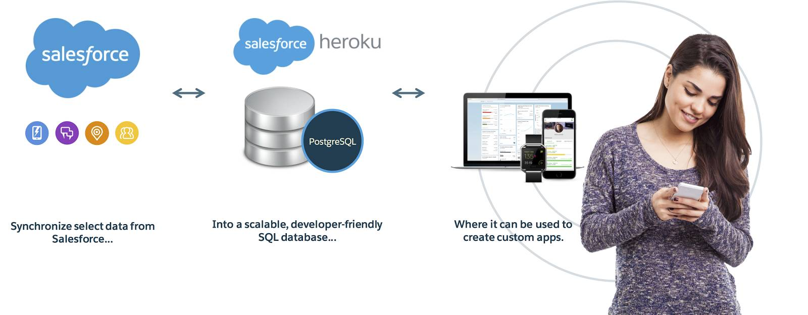 An infographic with select data from Salesforce connected to a scalable SQL database using Heroku, in turn connected to a customer using custom apps