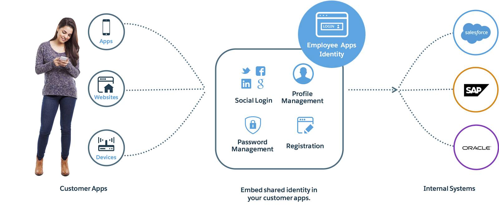 A diagram linking employee identity to internal systems such as Oracle, SAP, and Salesforce, and other customer apps, websites, and devices