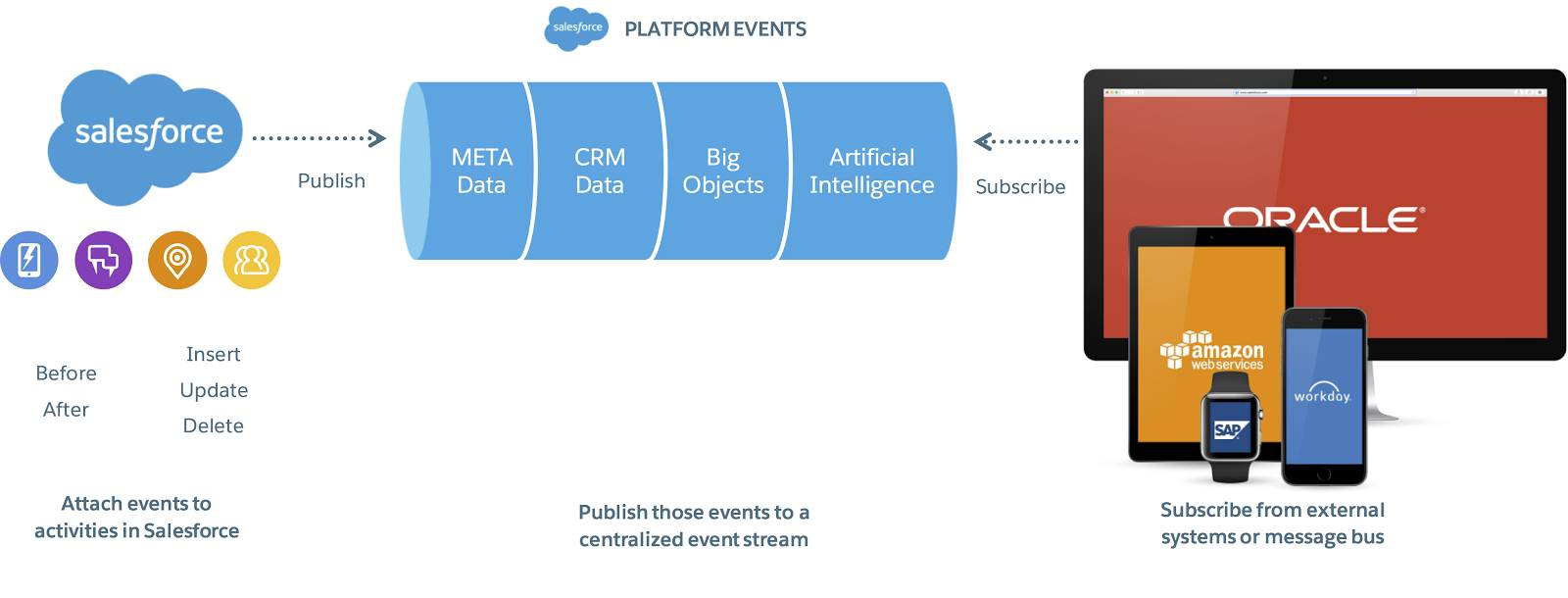 An infographic showing the flow of event publishing, from activities in Salesforce to a centralized event stream to external systems such as SAP, AWS, and Workday