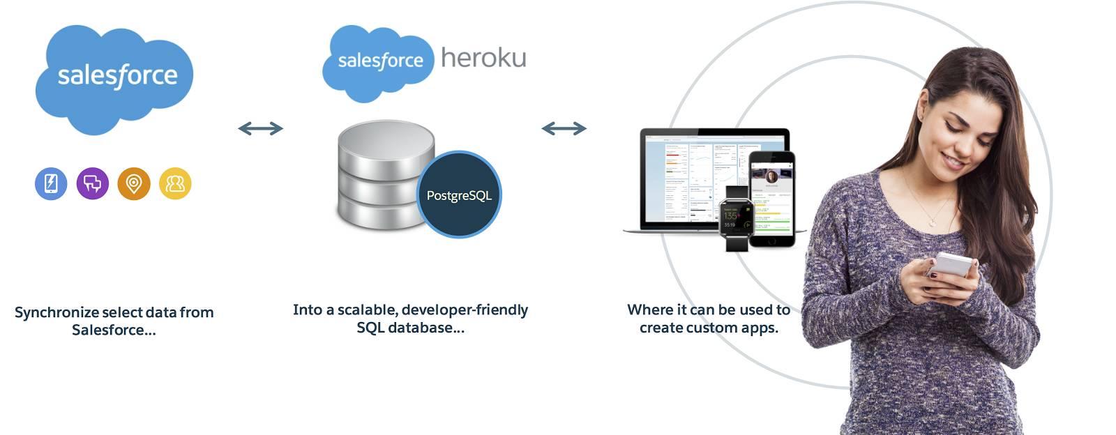 Infografik mit ausgewählten Daten aus Salesforce, die mit einer skalierbaren SQL-Datenbank über Heroku verbunden sind, die wiederum mit einem Kunden über benutzerdefinierte Anwendungen verbunden ist.