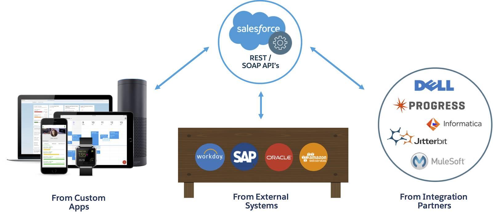 Infografik, die REST- und SOAP-APIs von Salesforce zeigt, die mit externen Systemen (wie Workday, SAP und Oracle), Integrationspartnern (wie MuleSoft und Jitterbit) und benutzerdefinierten Anwendungen verbunden sind.