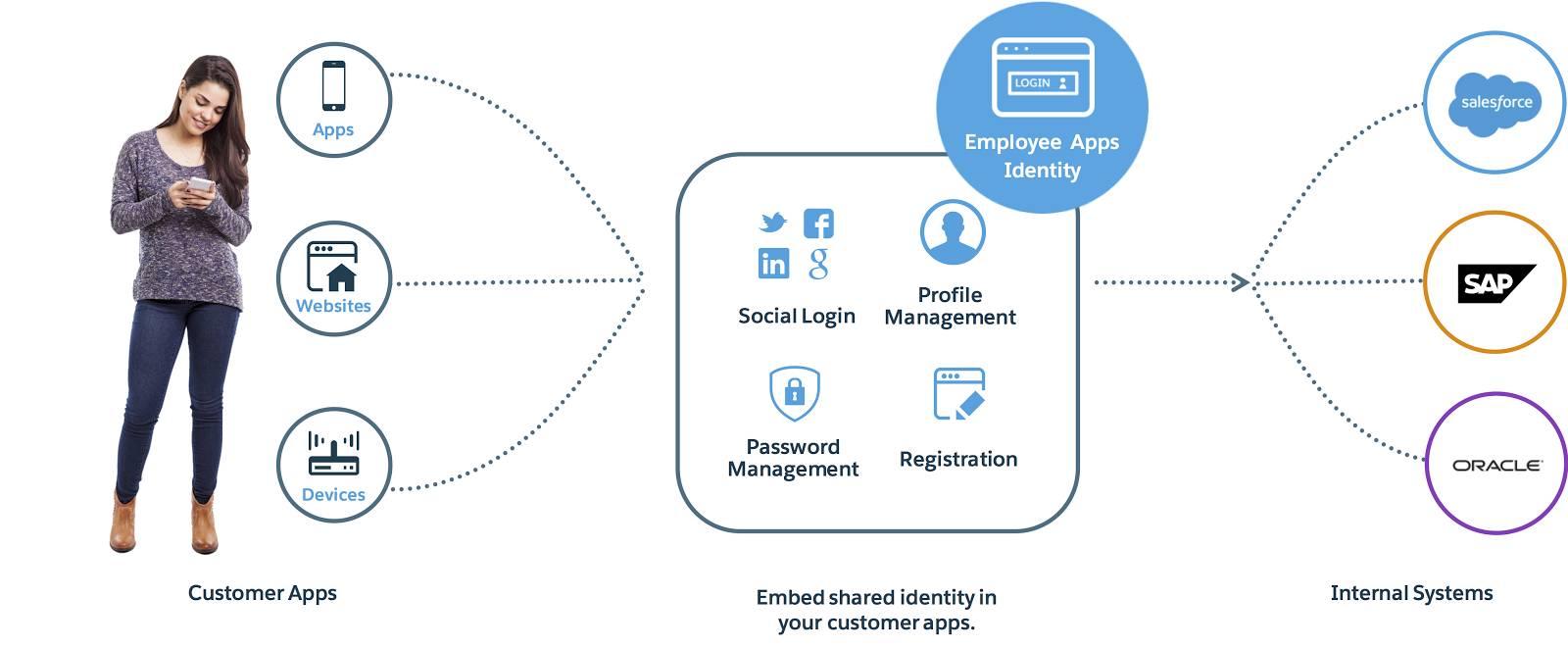 Ein Diagramm, in dem die Mitarbeiteridentität mit internen Systemen wie Oracle, SAP und Salesforce sowie anderen Kundenanwendungen, Websites und Geräten verknüpft ist.