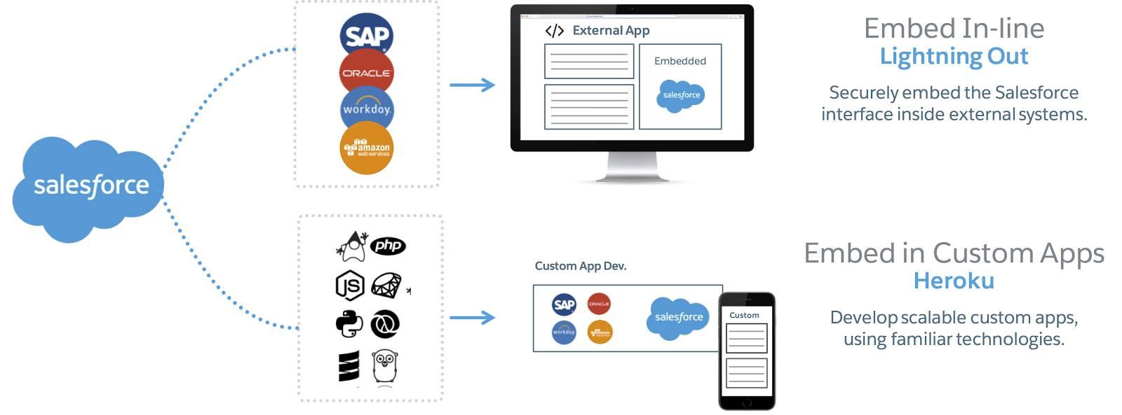 Infografik mit dem Datenfluss von Salesforce nach Lightning Out, was Ihnen die Inline-Einbindung ermöglicht, und nach Heroku, was Ihnen die Einbindung in benutzerdefinierte Anwendungen ermöglicht.