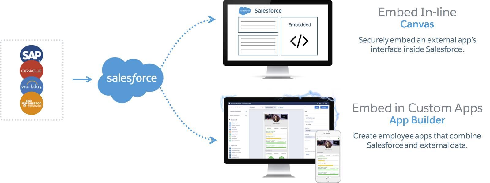 Infografik des Flusses von Daten aus externen Systemen in Salesforce, wo sie wiederum in Canvas einfließen, wodurch eine Inline-Einbindung in Salesforce und in den Lightning-Anwendungsgenerator möglich wird, mit dem Sie eine Einbindung in benutzerdefinierte Anwendungen in Salesforce vornehmen können.