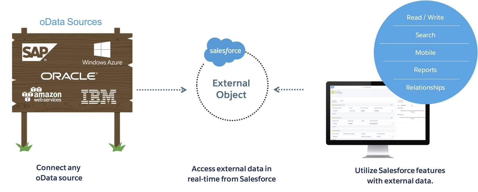 Infografik, die ein externes Salesforce-Objekt zeigt, das mit OData-Quellen wie IBM und Oracle und Salesforce-Funktionen wie Suche, Berichterstellung und Beziehungen verbunden ist.
