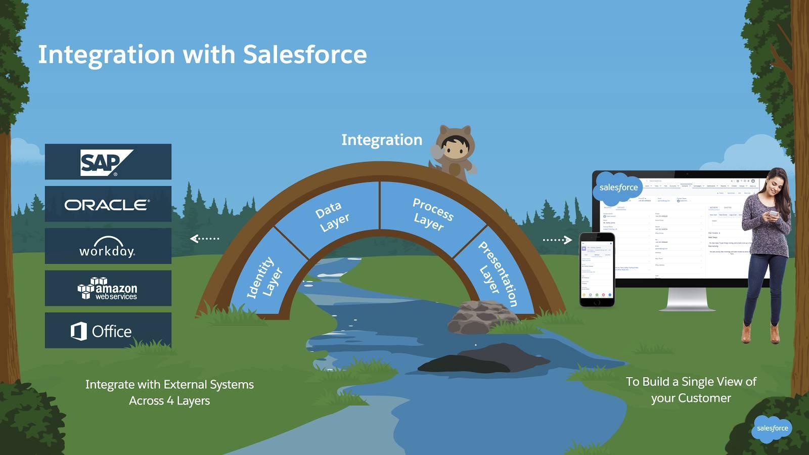 Integration mit externen Systemen auf vier Ebenen zum Ermöglichen einer zentralen Sicht auf Ihre Kunden: Infografik mit einer Brücke über einen Fluss, auf der Identitätsebene, Datenebene, Prozessebene und Darstellungsebene steht.