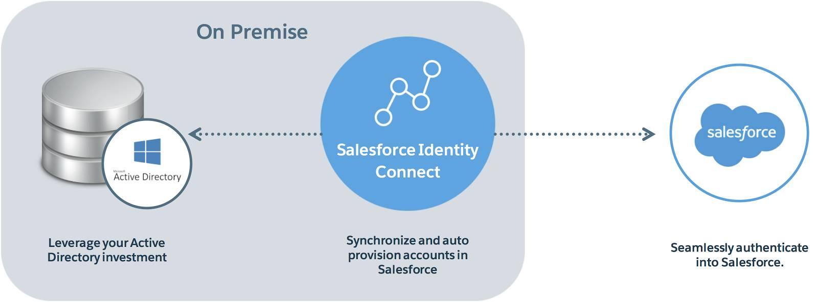 Ein Kreis mit der Bezeichnung Salesforce Identity Connect, mit einem Pfeil, der auf einen Microsoft Active Directory-Server zeigt, und einem weiteren Pfeil, der auf Salesforce zeigt, um zu zeigen, wie Salesforce Identity Connect Accounts systemweit synchronisiert.