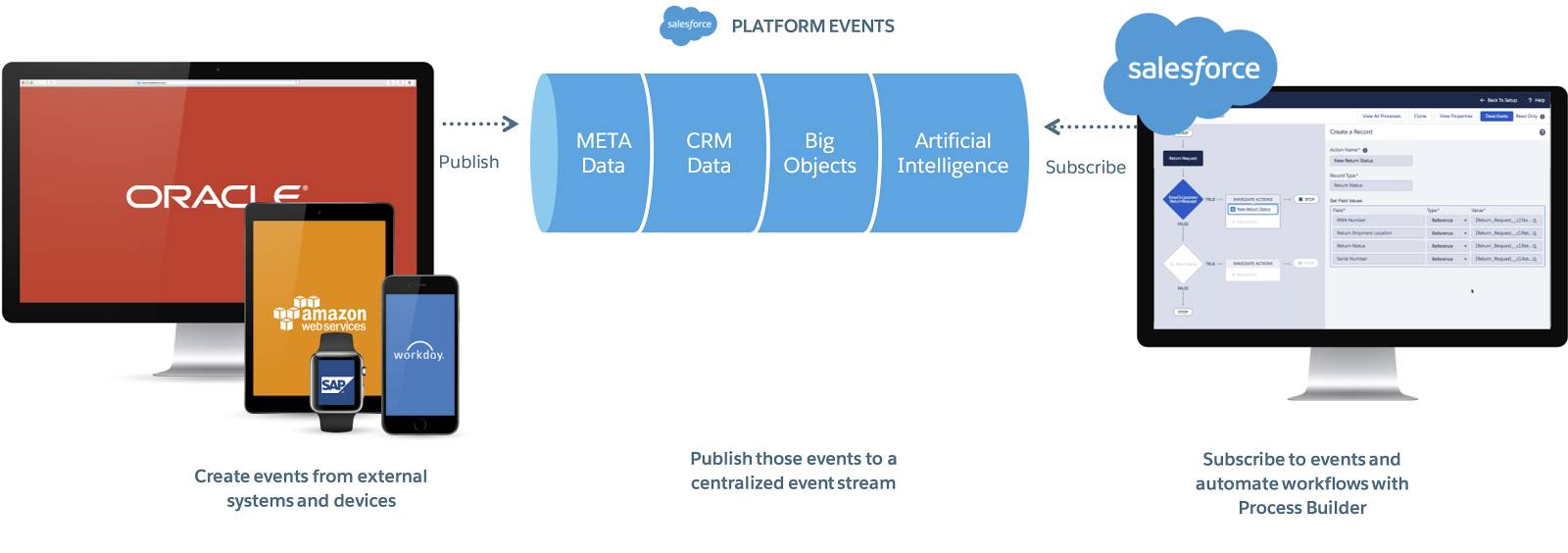 An infographic showing how Salesforce responds to events, starting with external systems such as AWS and SAP and flowing to a central event stream, at which point you can subscribe to events in Salesforce and use them to automate processes
