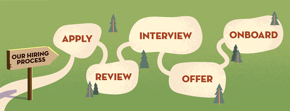 The five stages of the hiring process path: apply, review, interview, offer, onboard.