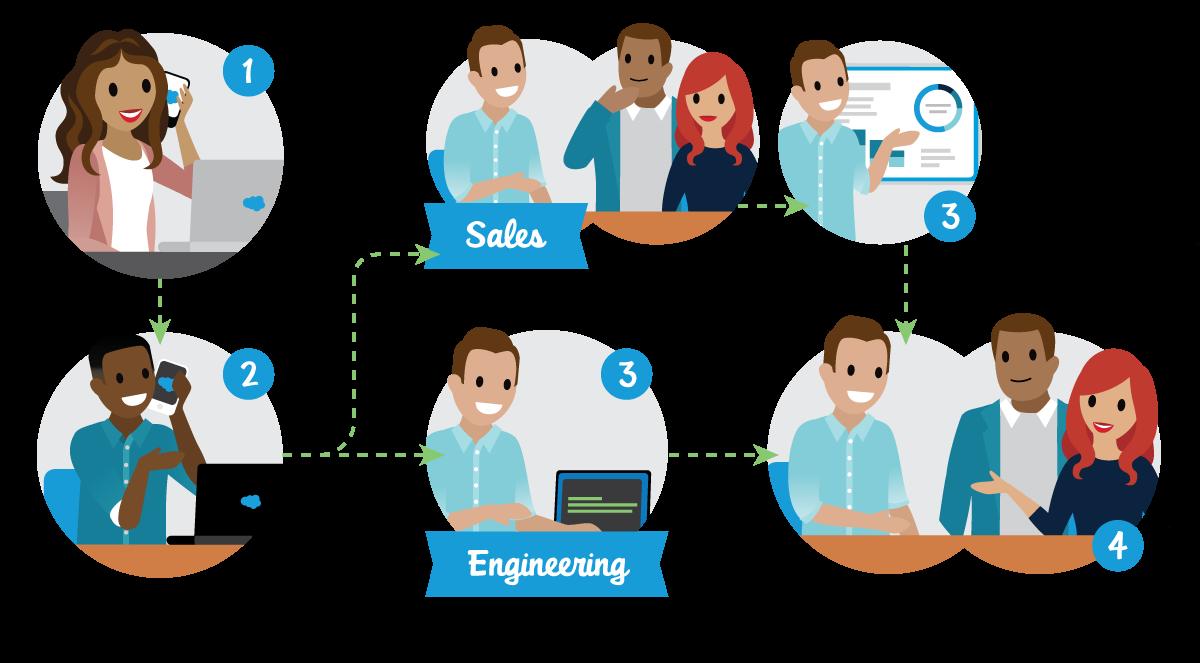 Salesforce candidate interview process.