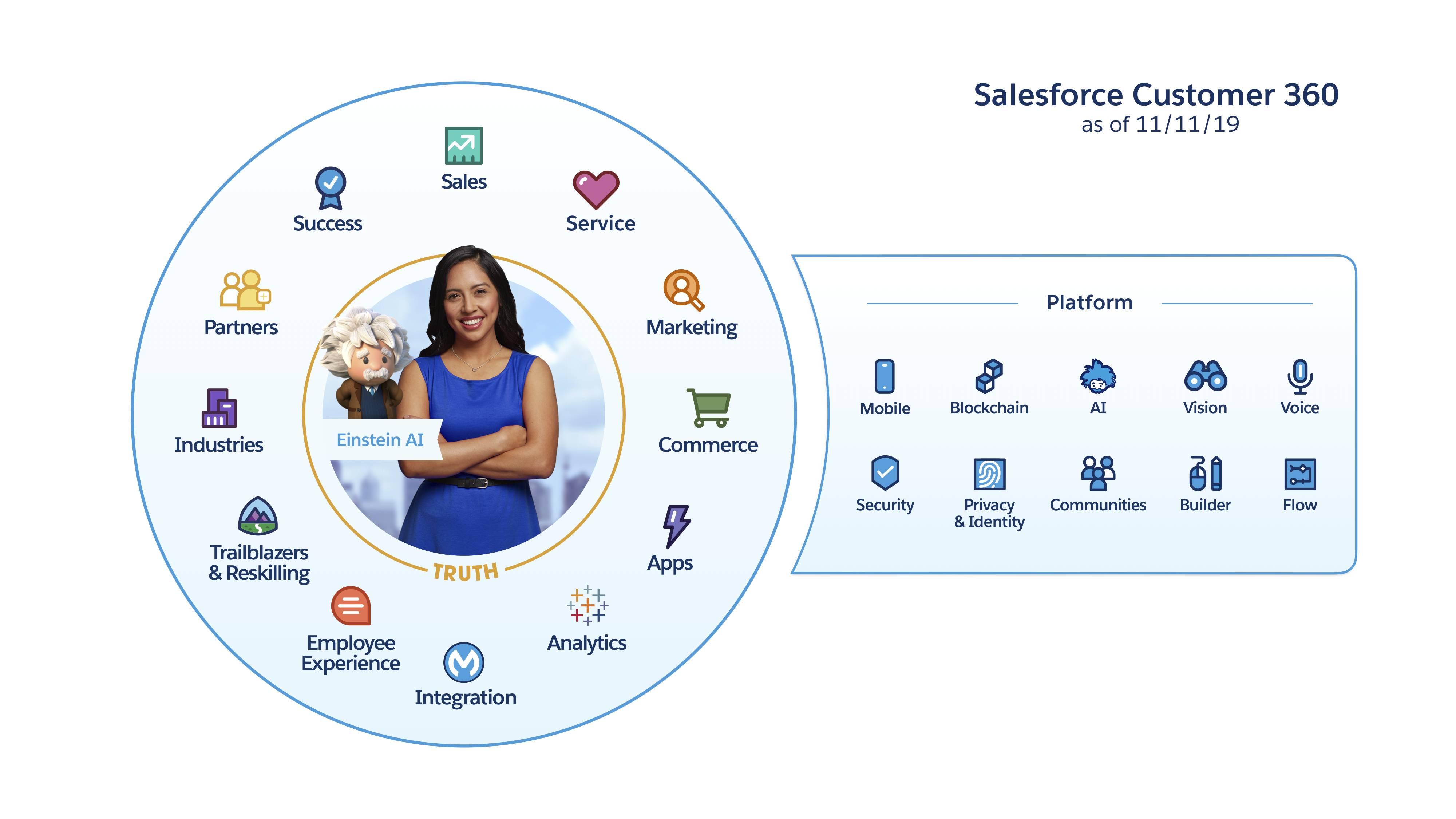 Salesforce Customer360comprend un ensemble d'applications, telles que les applications des services commercial, client et marketing, ainsi qu'une plate-forme avec des services intégrés tels que les services de sécurité, mobiles et de technologie vocale.