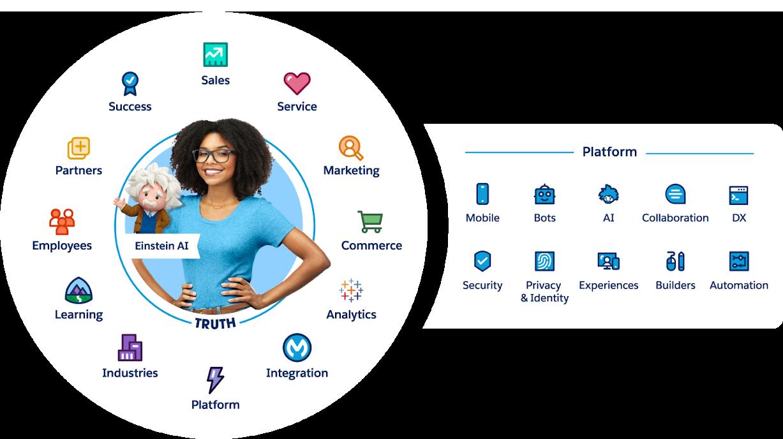 Salesforce Customer 360 には、Sales、Service、Marketing などの一連のアプリケーションに加え、セキュリティやモバイル、音声などのビルトインサービスを備えたプラットフォームが含まれています。