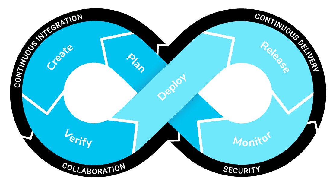 A DevOps infinity loop, showing how the stages of application development form a loop from planning to releasing and back again